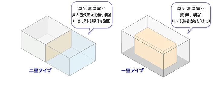 人工気象装置【株式会社マルイ】